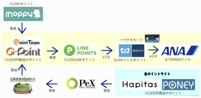 LINEルート