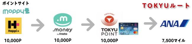 東急ルート図解